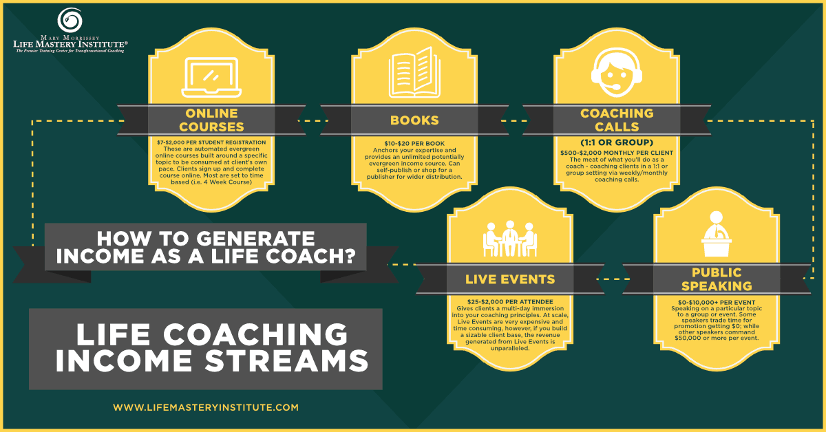 life coaching income streams